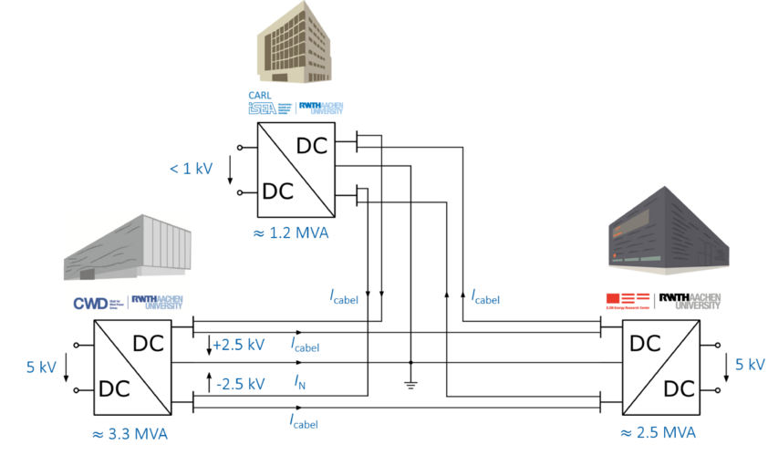 Three connected grid substations and cable lines in ring configuration